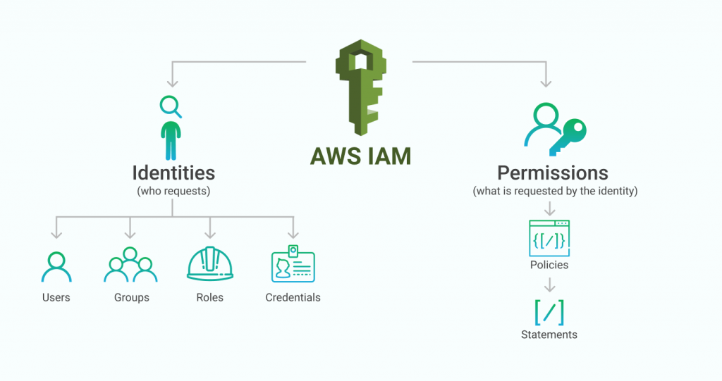 AWS IAM Policy Explained