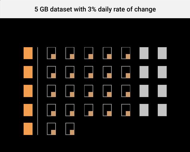 Incremental backups on weekdays and weekly full backups