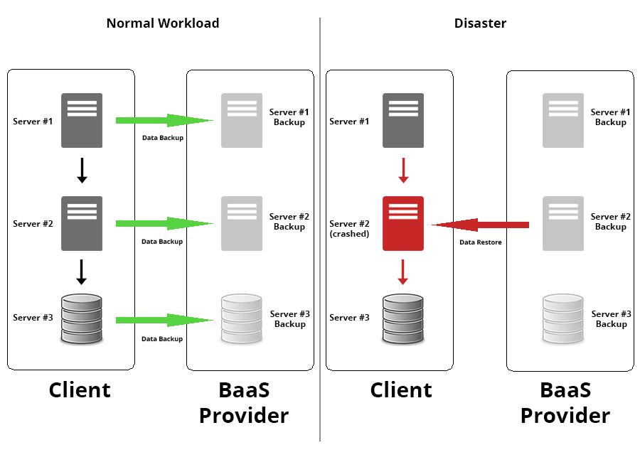 BaaS diagram