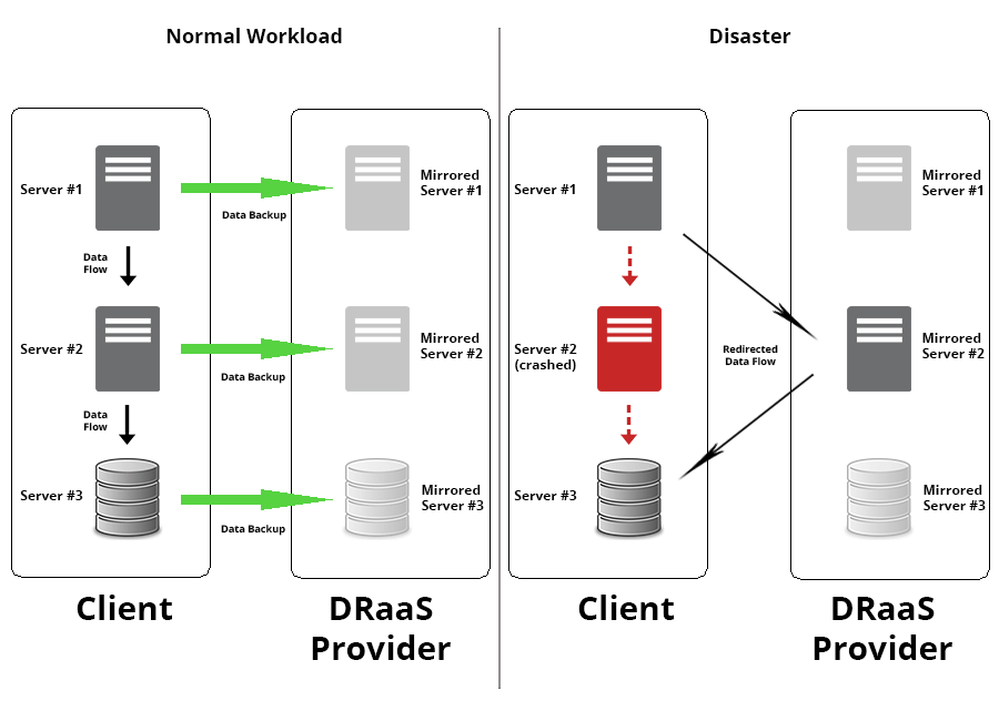 DRaaS Diagram