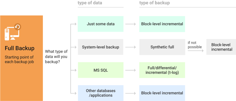 Choosing the right type of backup according to your needs