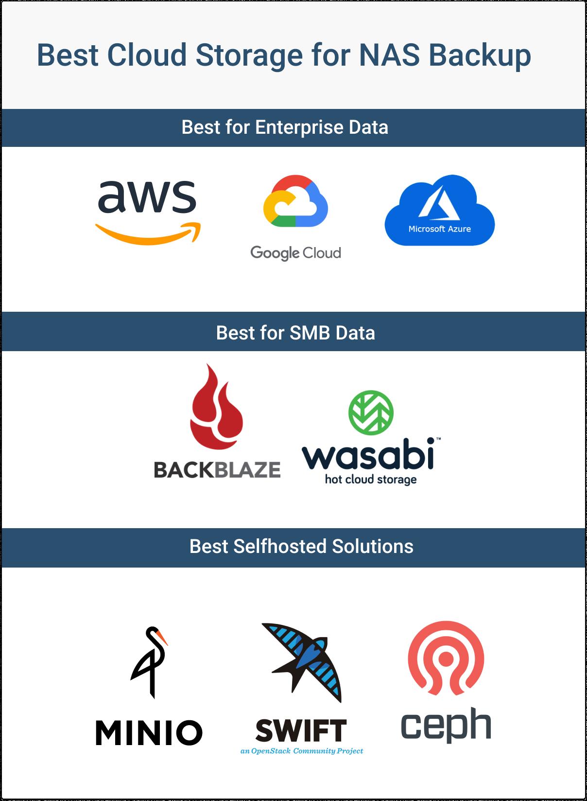 Best Cloud Storage Solutions for NAS Backups