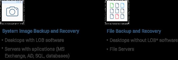Image-Based Backup vs. File-Level Backup