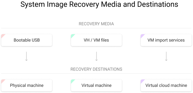 System Image Recovery Media and Destinations