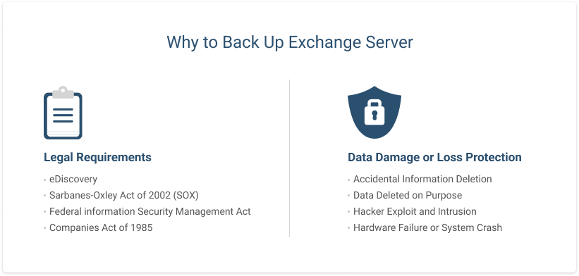 Why to Back Up Exchange Server