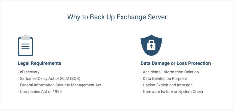 MS Exchange Backup Explained