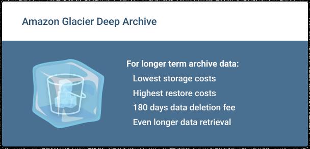 Amazon-Glacier-Deep-Archive