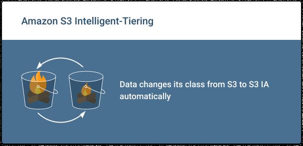 Amazon-S3-Intelligent-Tiering-Overview