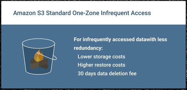 Amazon-S3-Z-IA-Overview
