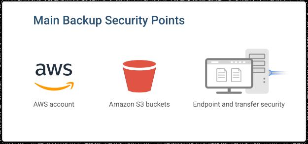 Backup-Security-AMazon-S3