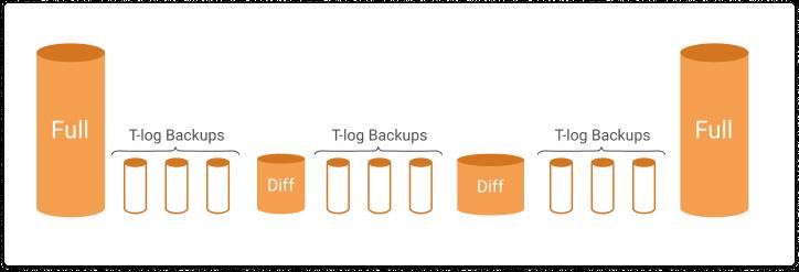 SQL Server backup chain