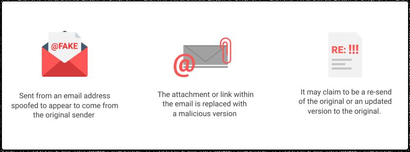 Clone phishing