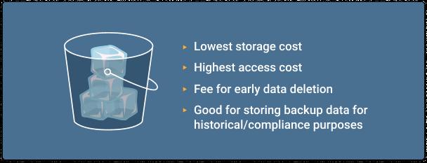 Archive Blob Storage Tier