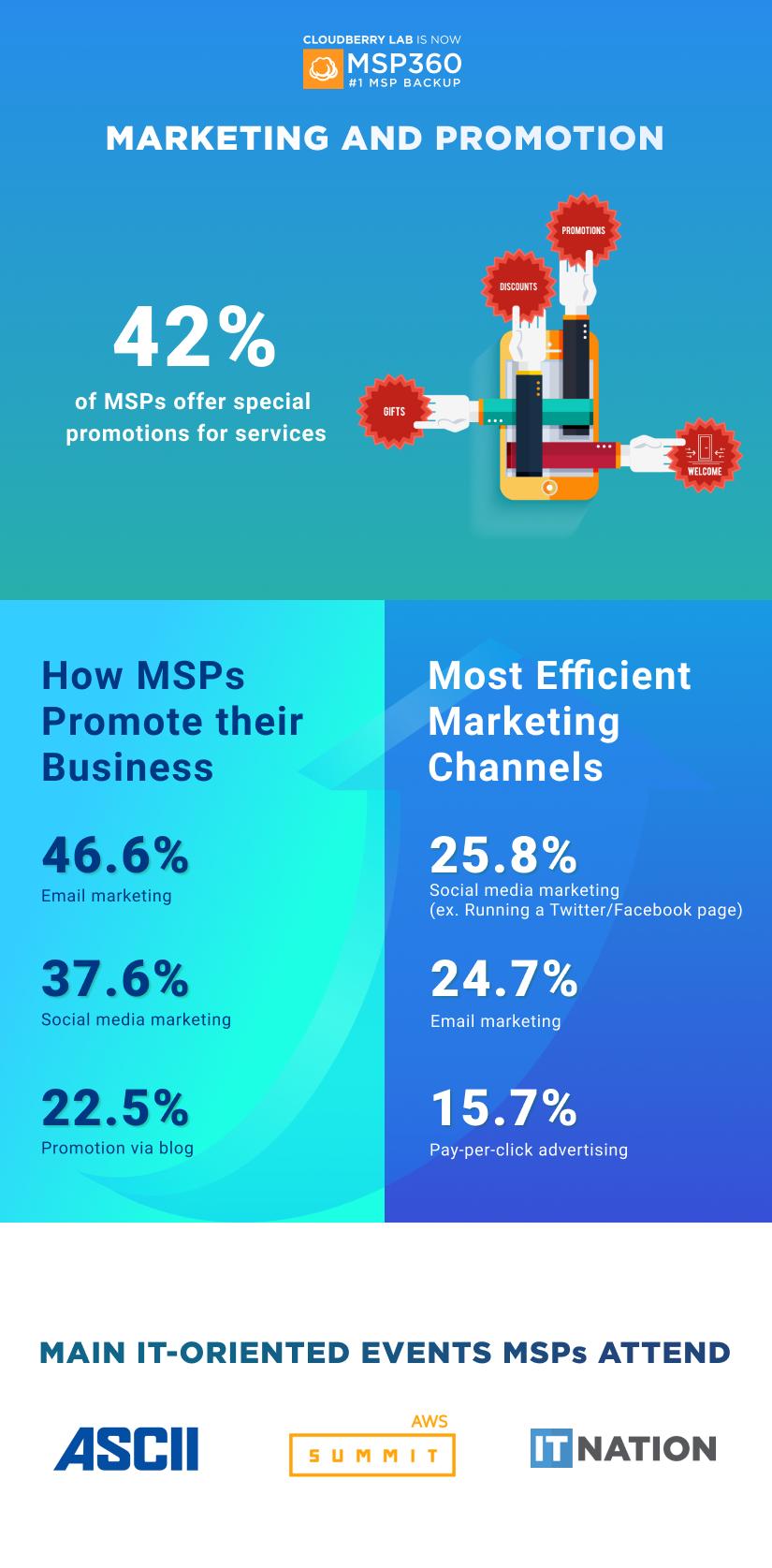 MSP Infographics