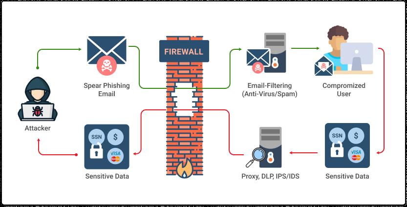 Types of Phishing. How phishing works