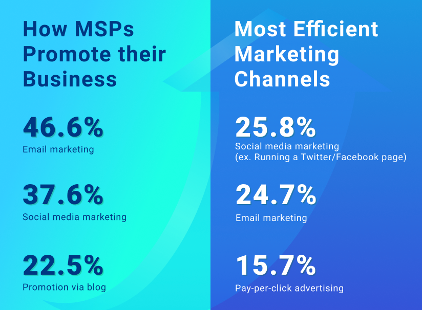 MSP marketing channels for efficient strategy