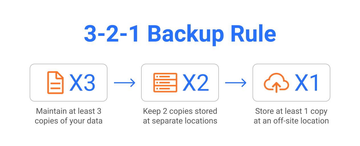 3-2-1 backup rule explained