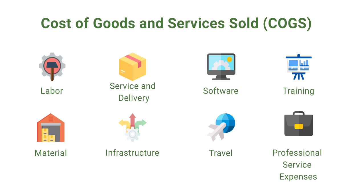Cost of Goods and Services Sold
