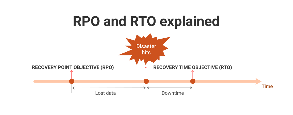 RTO vs RPO difference diagram