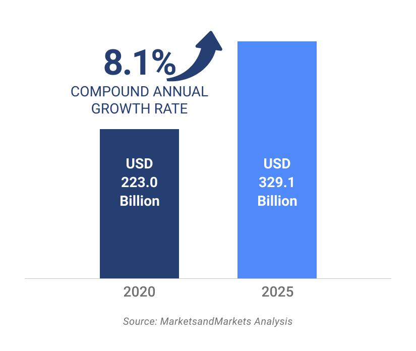 MSP Market Growth