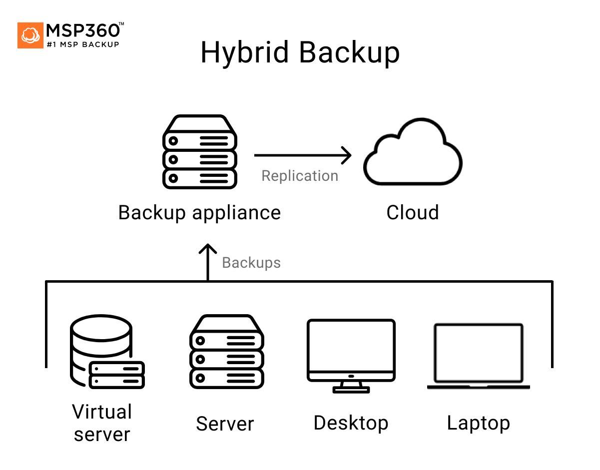 Hybrid Cloud backup