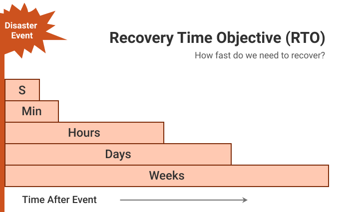 Recovery Time Objective Explained