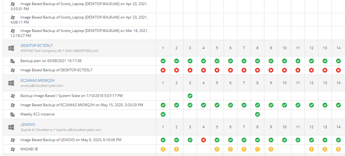 MSP360 Managed Backup: the Backup History Tab